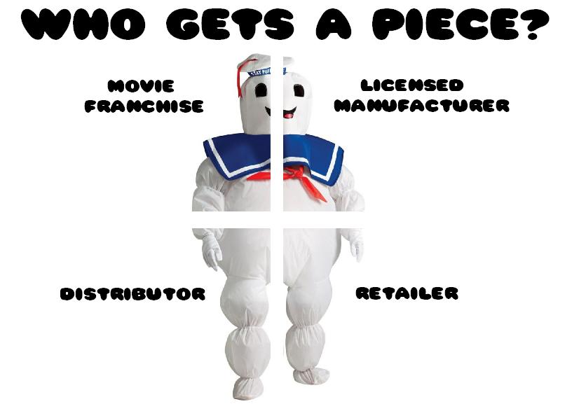 Halloween-Costume-Profit-Pie-Chart